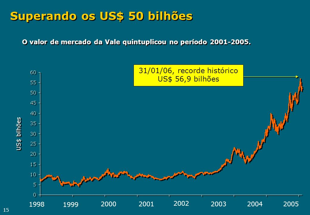 15 Superando os US$ 50 bilhões O valor de mercado da Vale quintuplicou no período 2001-2005. 31/01/06, recorde histórico US$ 56,9 bilhões 1998 1999 20