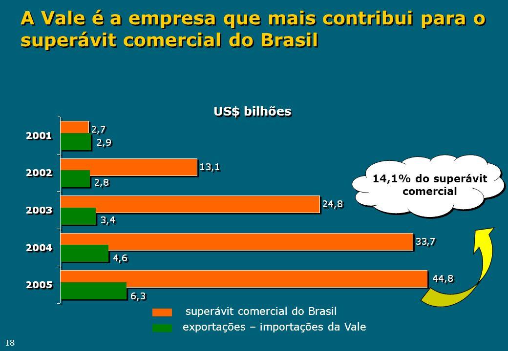 18 A Vale é a empresa que mais contribui para o superávit comercial do Brasil US$ bilhões superávit comercial do Brasil exportações – importações da V