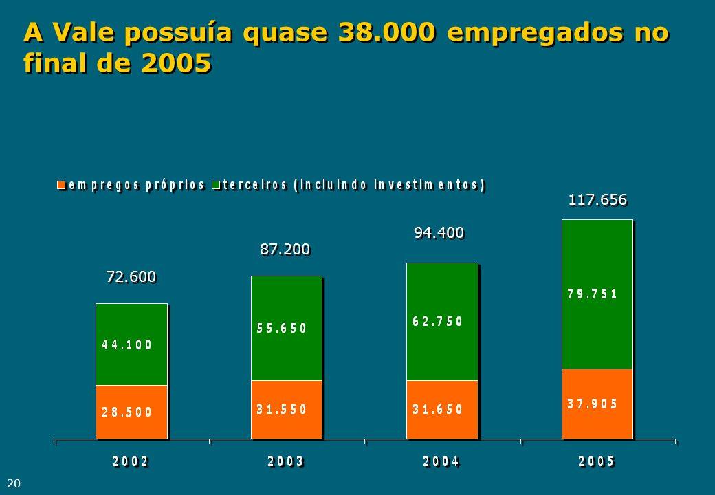 20 A Vale possuía quase 38.000 empregados no final de 2005 72.600 87.200 94.400 117.656