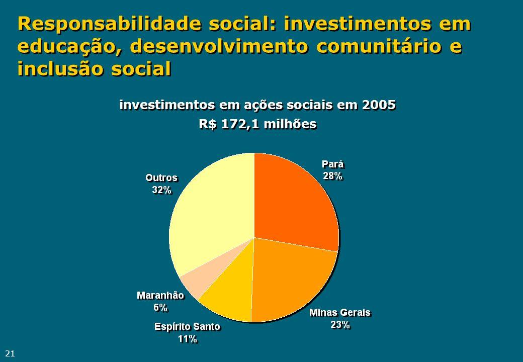 21 Responsabilidade social: investimentos em educação, desenvolvimento comunitário e inclusão social investimentos em ações sociais em 2005 R$ 172,1 m