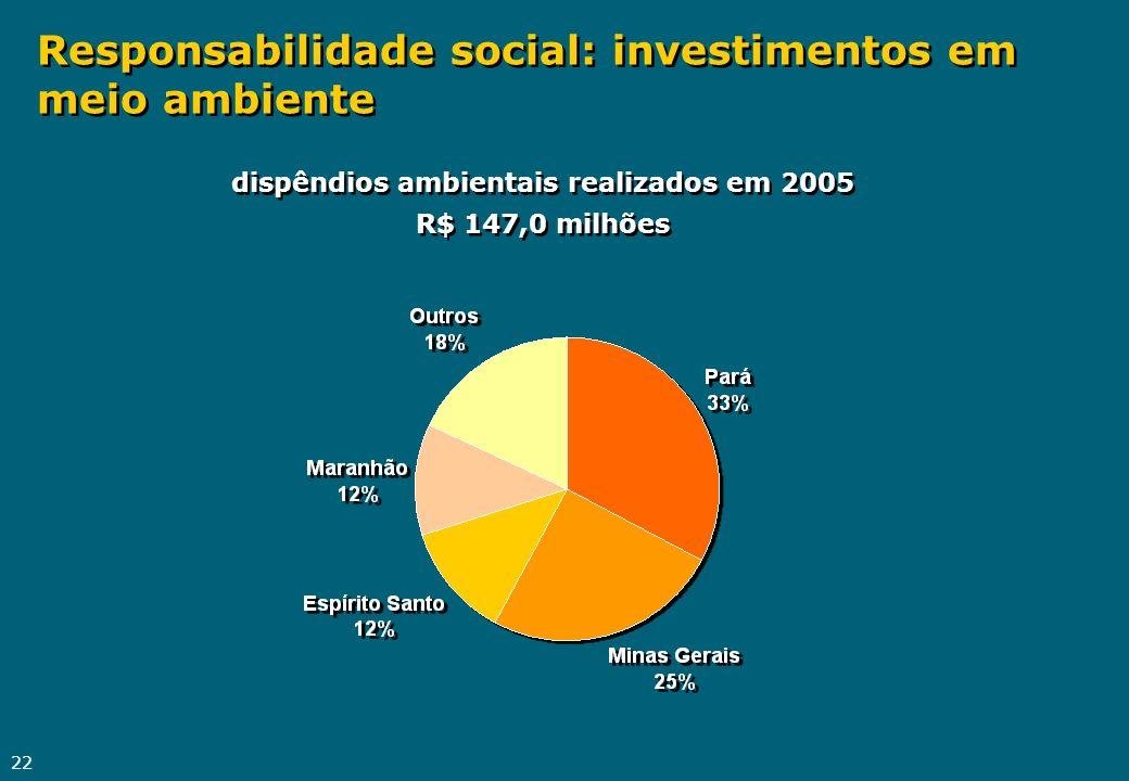 22 Responsabilidade social: investimentos em meio ambiente dispêndios ambientais realizados em 2005 R$ 147,0 milhões dispêndios ambientais realizados