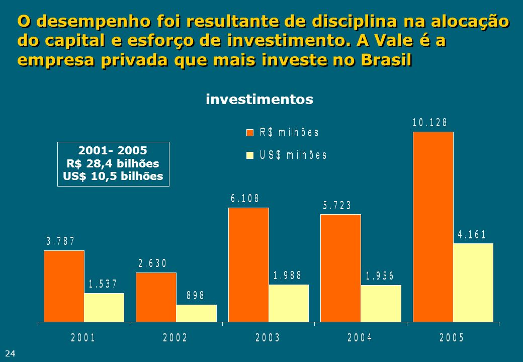 24 O desempenho foi resultante de disciplina na alocação do capital e esforço de investimento. A Vale é a empresa privada que mais investe no Brasil i