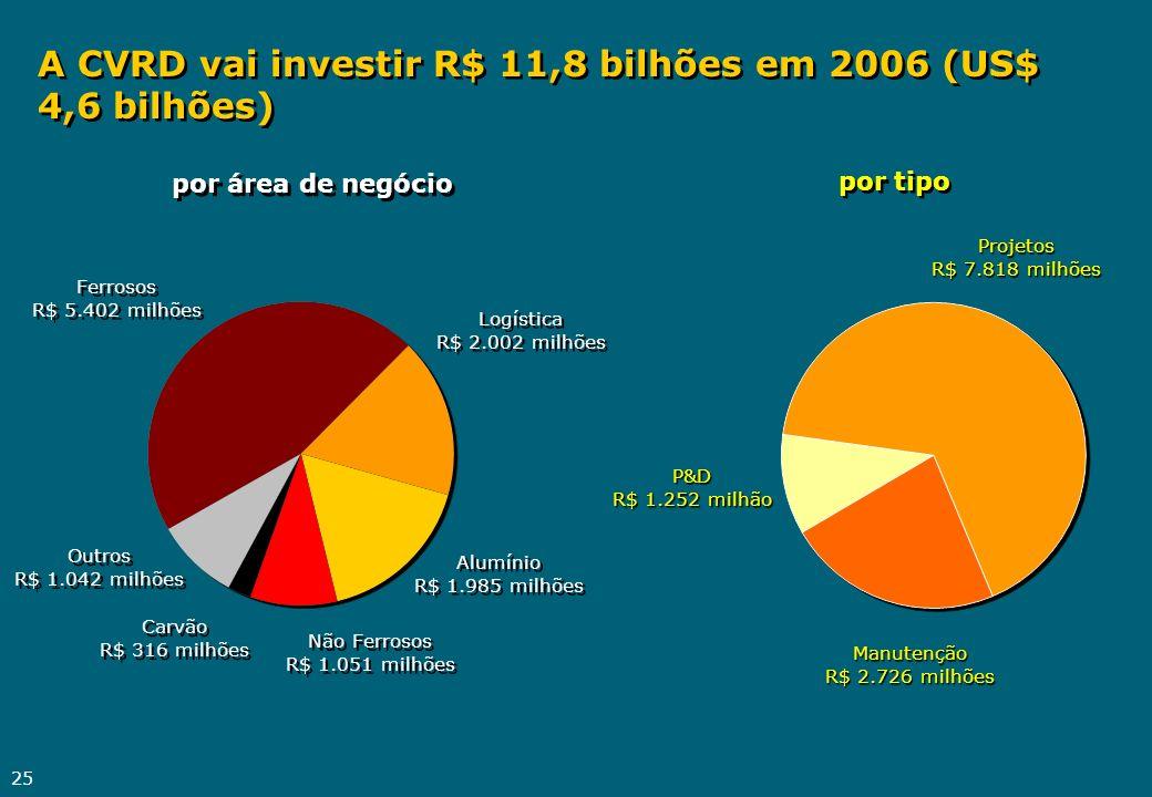 25 Logística R$ 2.002 milhões Logística R$ 2.002 milhões Ferrosos R$ 5.402 milhões Ferrosos R$ 5.402 milhões Alumínio R$ 1.985 milhões Alumínio R$ 1.9