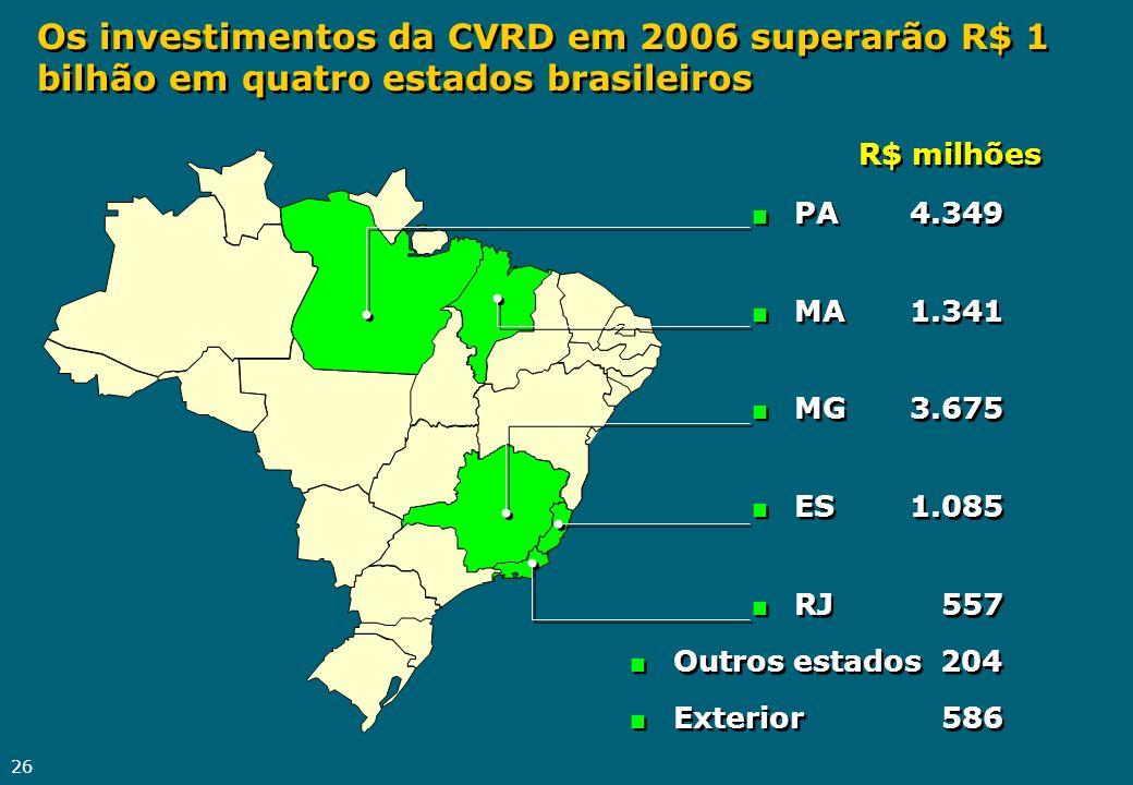 26 Os investimentos da CVRD em 2006 superarão R$ 1 bilhão em quatro estados brasileiros n PA4.349 n MA1.341 n MG3.675 n ES1.085 n RJ557 n PA4.349 n MA
