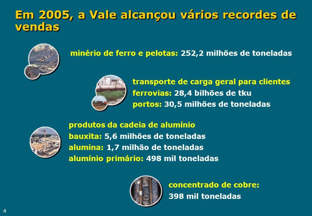 4 Em 2005, a Vale alcançou vários recordes de vendas concentrado de cobre: 398 mil toneladas minério de ferro e pelotas: 252,2 milhões de toneladas tr