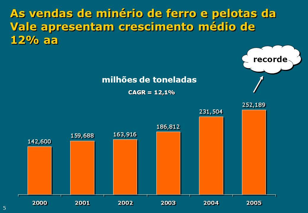 5 As vendas de minério de ferro e pelotas da Vale apresentam crescimento médio de 12% aa milhões de toneladas recorde CAGR = 12,1%