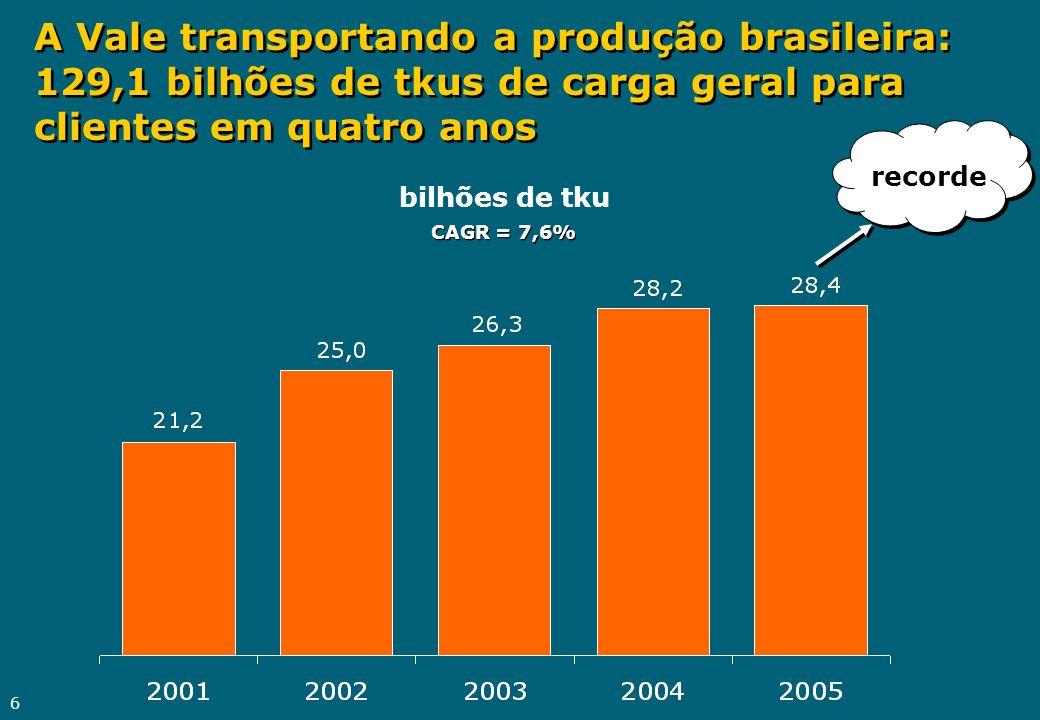 6 A Vale transportando a produção brasileira: 129,1 bilhões de tkus de carga geral para clientes em quatro anos bilhões de tku recorde CAGR = 7,6%