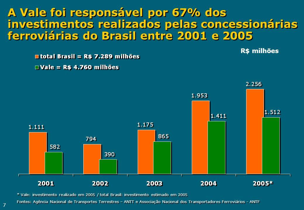 7 A Vale foi responsável por 67% dos investimentos realizados pelas concessionárias ferroviárias do Brasil entre 2001 e 2005 R$ milhões * Vale: invest