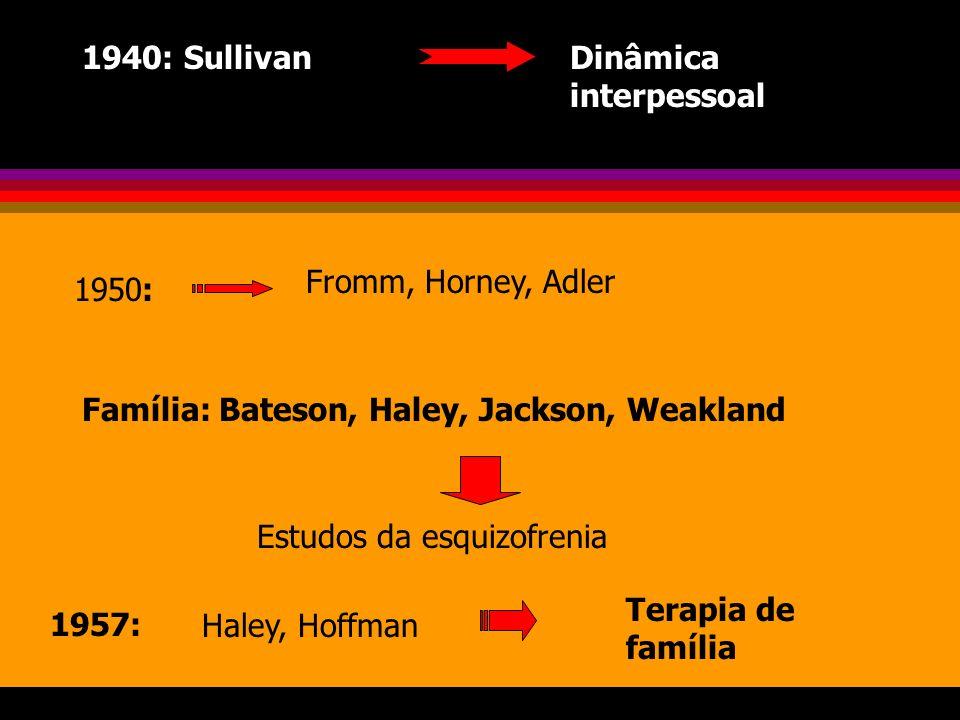 1940: SullivanDinâmica interpessoal 1950: Fromm, Horney, Adler Família: Bateson, Haley, Jackson, Weakland Estudos da esquizofrenia 1957:Haley, Hoffman Terapia de família