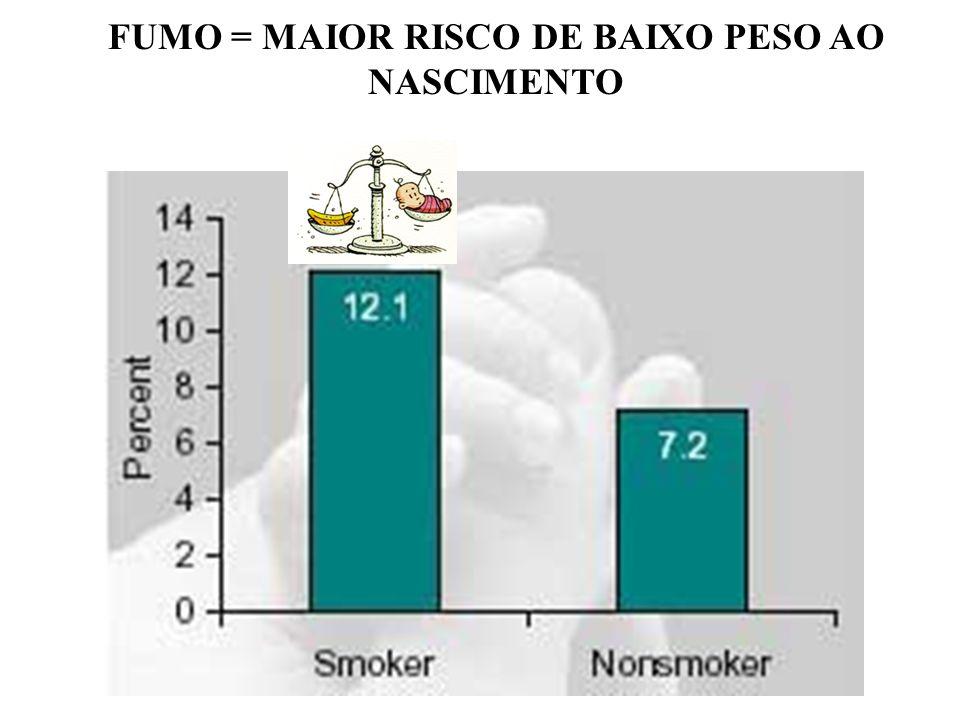 FUMO = MAIOR RISCO DE BAIXO PESO AO NASCIMENTO