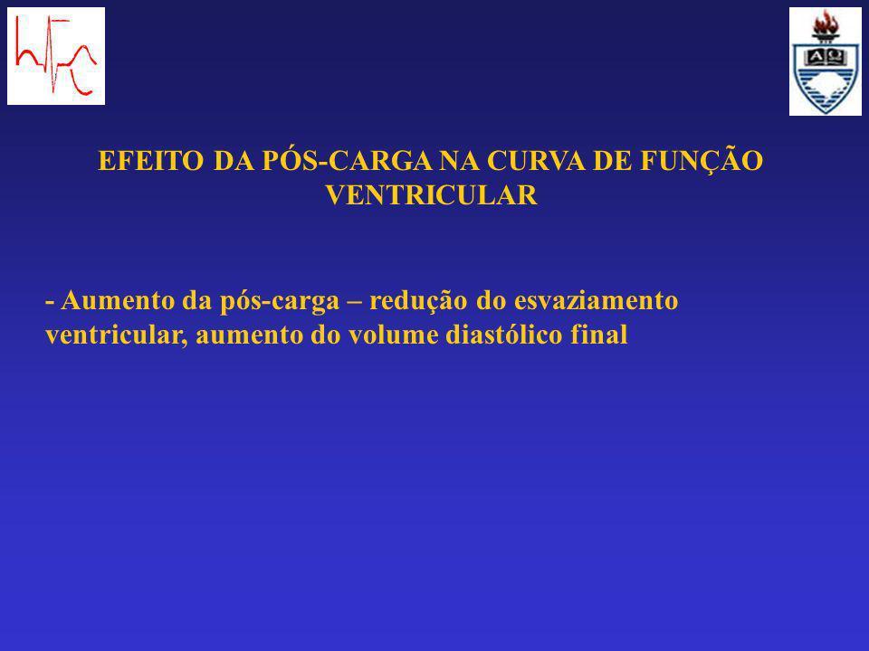 EFEITO DA PÓS-CARGA NA CURVA DE FUNÇÃO VENTRICULAR - Aumento da pós-carga – redução do esvaziamento ventricular, aumento do volume diastólico final