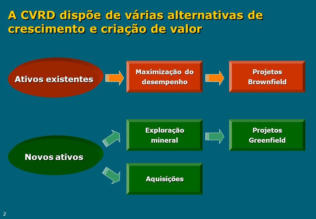 2 A CVRD dispõe de várias alternativas de crescimento e criação de valor Ativos existentes Novos ativos Maximização do desempenho ProjetosBrownfield E