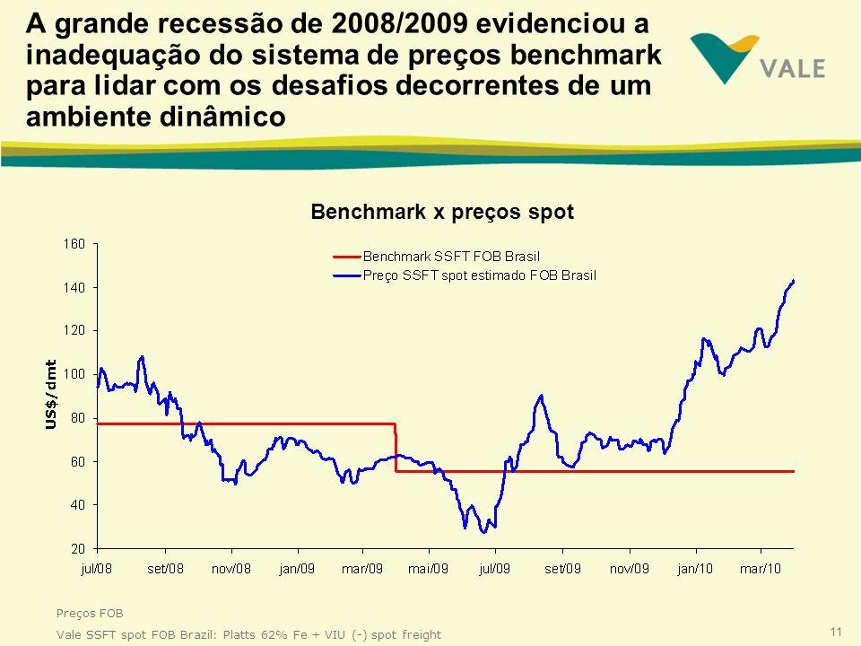 11 A grande recessão de 2008/2009 evidenciou a inadequação do sistema de preços benchmark para lidar com os desafios decorrentes de um ambiente dinâmico Benchmark x preços spot Preços FOB Vale SSFT spot FOB Brazil: Platts 62% Fe + VIU (-) spot freight