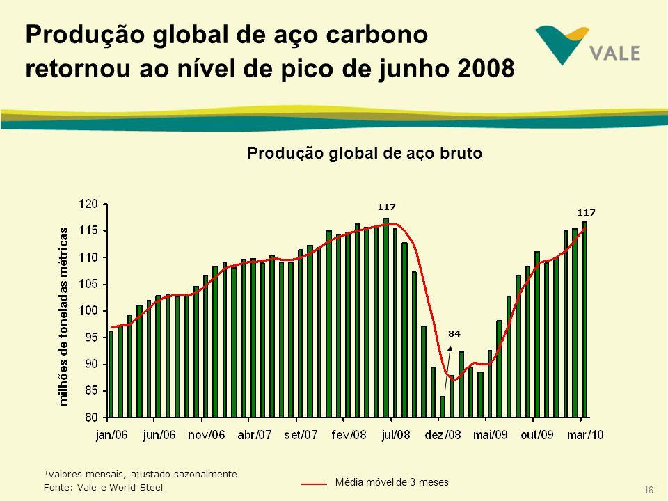 16 Produção global de aço bruto 117 84 Média móvel de 3 meses ¹valores mensais, ajustado sazonalmente Fonte: Vale e World Steel Produção global de aço carbono retornou ao nível de pico de junho 2008