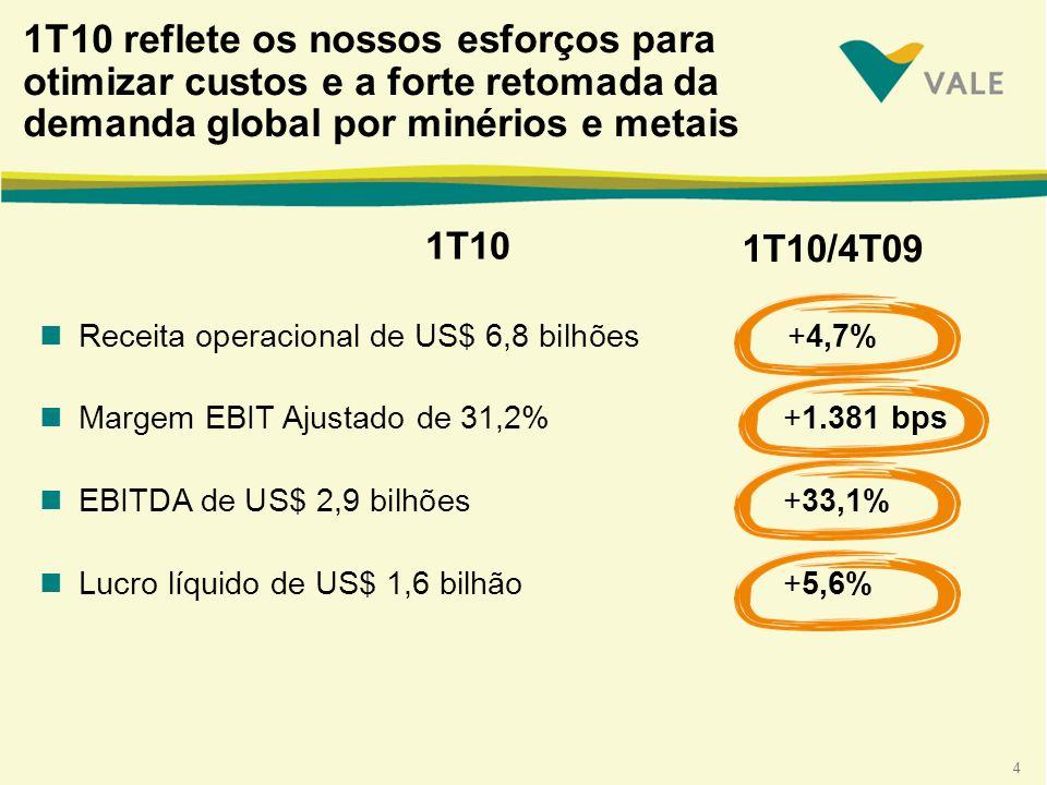 4 nReceita operacional de US$ 6,8 bilhões +4,7% nMargem EBIT Ajustado de 31,2% +1.381 bps nEBITDA de US$ 2,9 bilhões +33,1% nLucro líquido de US$ 1,6 bilhão +5,6% 1T10 reflete os nossos esforços para otimizar custos e a forte retomada da demanda global por minérios e metais 1T10/4T09 1T10