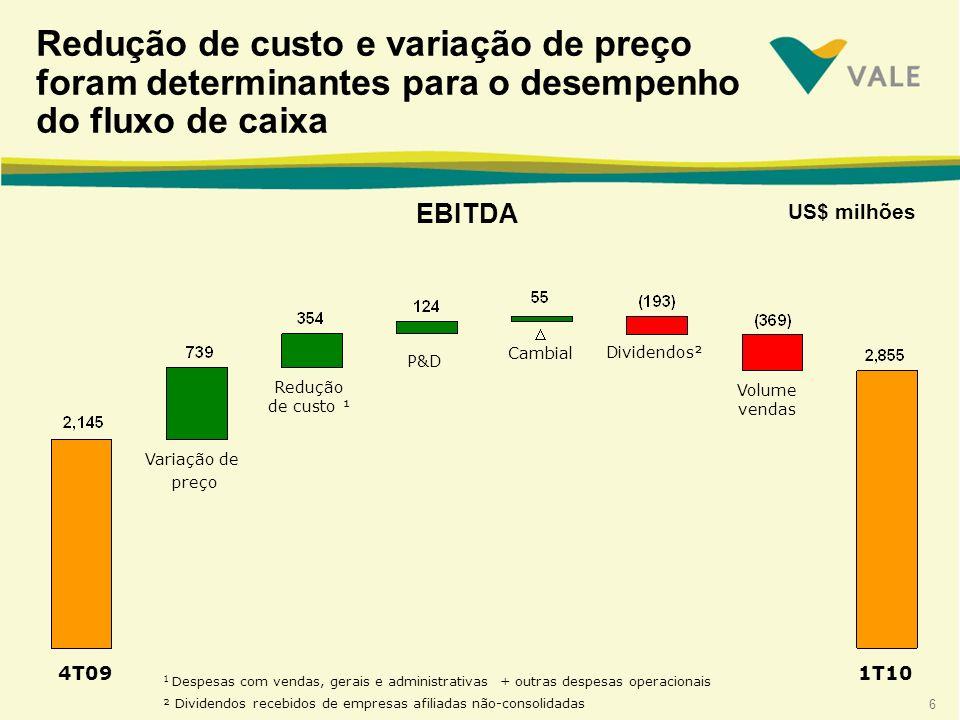 7 Redução de custos de US$ 354 milhões US$ milhões 4T091T10 Volume Redução de custo Cambial Variação do CPV + SG&A 1 1 Despesas com vendas, gerais e administrativas