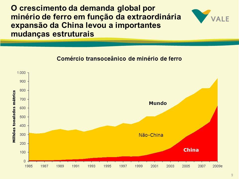 9 O crescimento da demanda global por minério de ferro em função da extraordinária expansão da China levou a importantes mudanças estruturais Comércio transoceânico de minério de ferro Não-China China Mundo