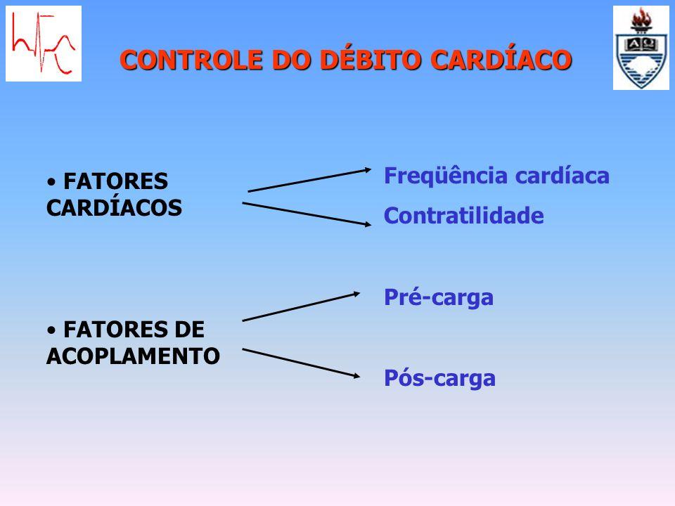 CONTROLE DO DÉBITO CARDÍACO Freqüência cardíaca Contratilidade Pré-carga Pós-carga FATORES CARDÍACOS FATORES DE ACOPLAMENTO
