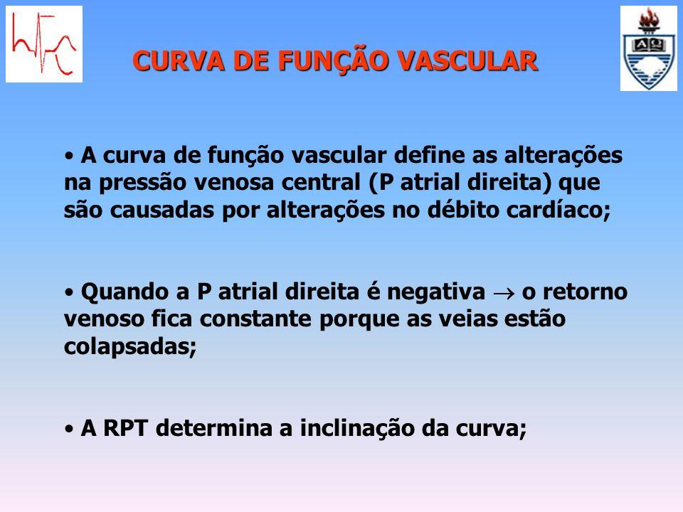 CURVA DE FUNÇÃO VASCULAR A curva de função vascular define as alterações na pressão venosa central (P atrial direita) que são causadas por alterações