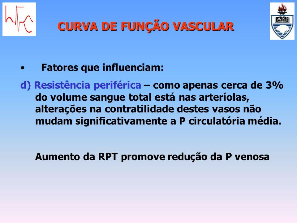 CURVA DE FUNÇÃO VASCULAR Fatores que influenciam: d) Resistência periférica – como apenas cerca de 3% do volume sangue total está nas arteríolas, alte
