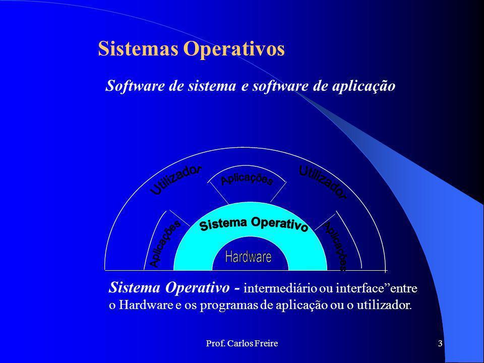 Prof. Carlos Freire3 Sistemas Operativos Sistema Operativo - intermediário ou interfaceentre o Hardware e os programas de aplicação ou o utilizador. S