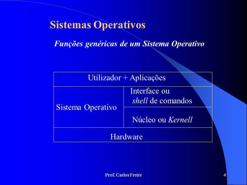 Prof. Carlos Freire4 Sistemas Operativos Funções genéricas de um Sistema Operativo Utilizador + Aplicações Sistema Operativo Hardware Interface ou she