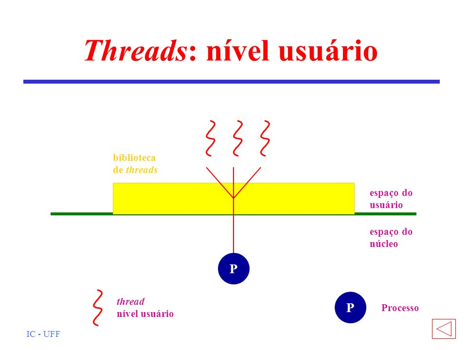IC - UFF Threads: nível núcleo espaço do usuário espaço do núcleo P thread nível núcleo thread nível usuário P Processo