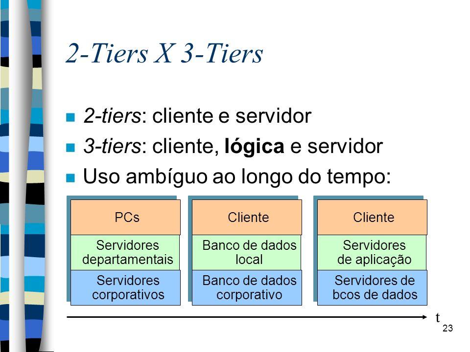 23 2-Tiers X 3-Tiers 2-tiers: cliente e servidor 3-tiers: cliente, lógica e servidor Uso ambíguo ao longo do tempo: Servidores corporativos Servidores departamentais PCs Servidores de bcos de dados Servidores de aplicação Cliente Banco de dados corporativo Banco de dados local Cliente t