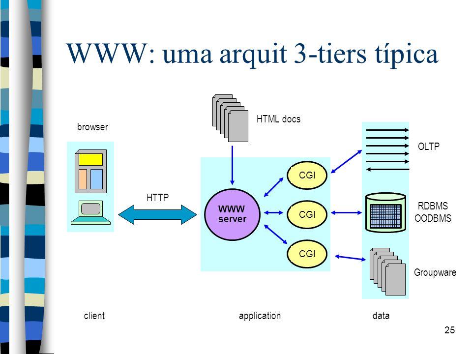 25 WWW: uma arquit 3-tiers típica HTTP WWW server RDBMS OODBMS OLTP Groupware browser HTML docs CGI clientapplicationdata