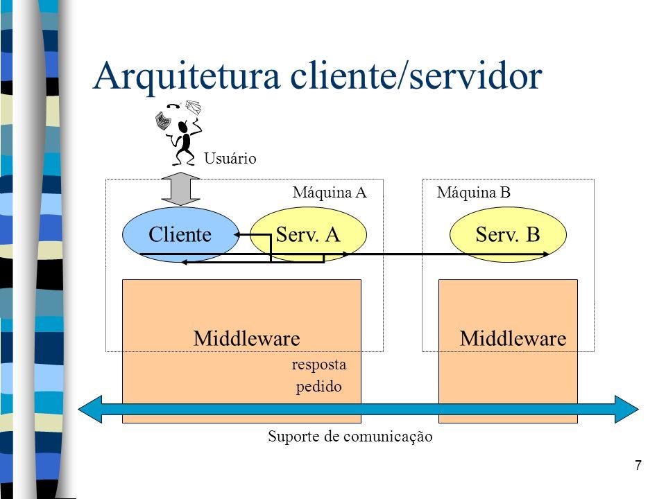 7 Arquitetura cliente/servidor ClienteServ. A pedido resposta Serv.