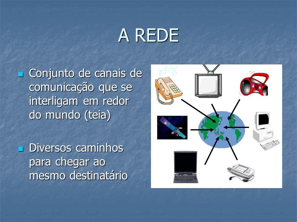A REDE Conjunto de canais de comunicação que se interligam em redor do mundo (teia) Conjunto de canais de comunicação que se interligam em redor do mu
