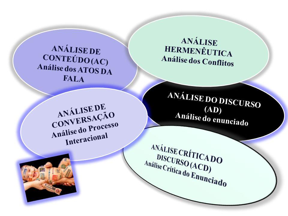 ANÁLISE DE CONTEÚDO (AC) Análise dos ATOS DA FALA ANÁLISE DO DISCURSO (AD) Análise do enunciado ANÁLISE DE CONVERSAÇÃO Análise do Processo Interaciona
