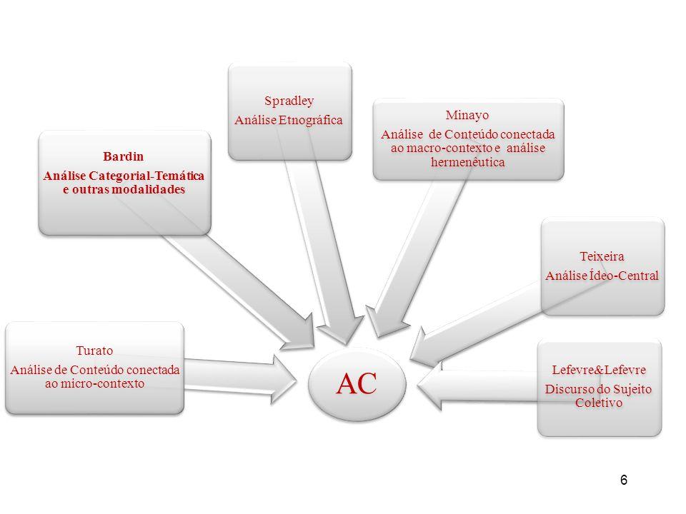 6 AC Turato Análise de Conteúdo conectada ao micro-contexto Bardin Análise Categorial-Temática e outras modalidades Spradley Análise Etnográfica Minay