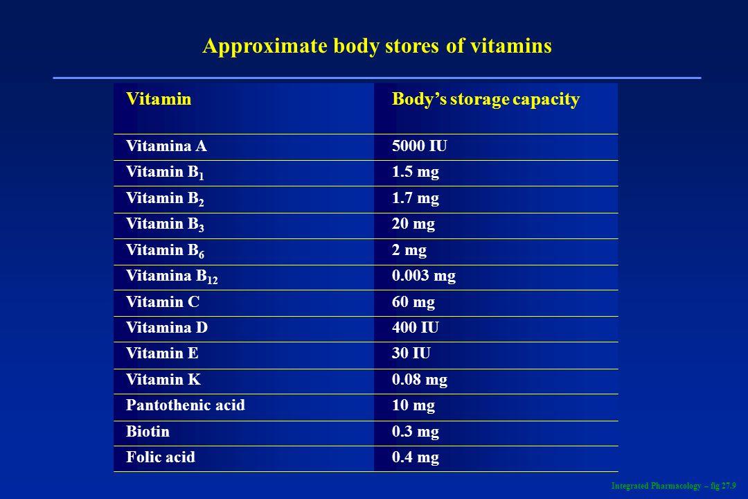 Approximate body stores of vitamins VitaminBodys storage capacity Vitamina A5000 IU Vitamin B 1 1.5 mg Vitamin B 2 1.7 mg Vitamin B 3 20 mg Vitamin B