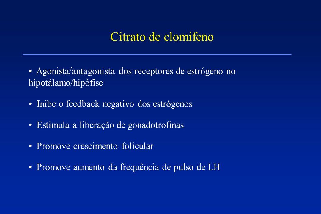 Citrato de clomifeno Agonista/antagonista dos receptores de estrógeno no hipotálamo/hipófise Inibe o feedback negativo dos estrógenos Estimula a liber