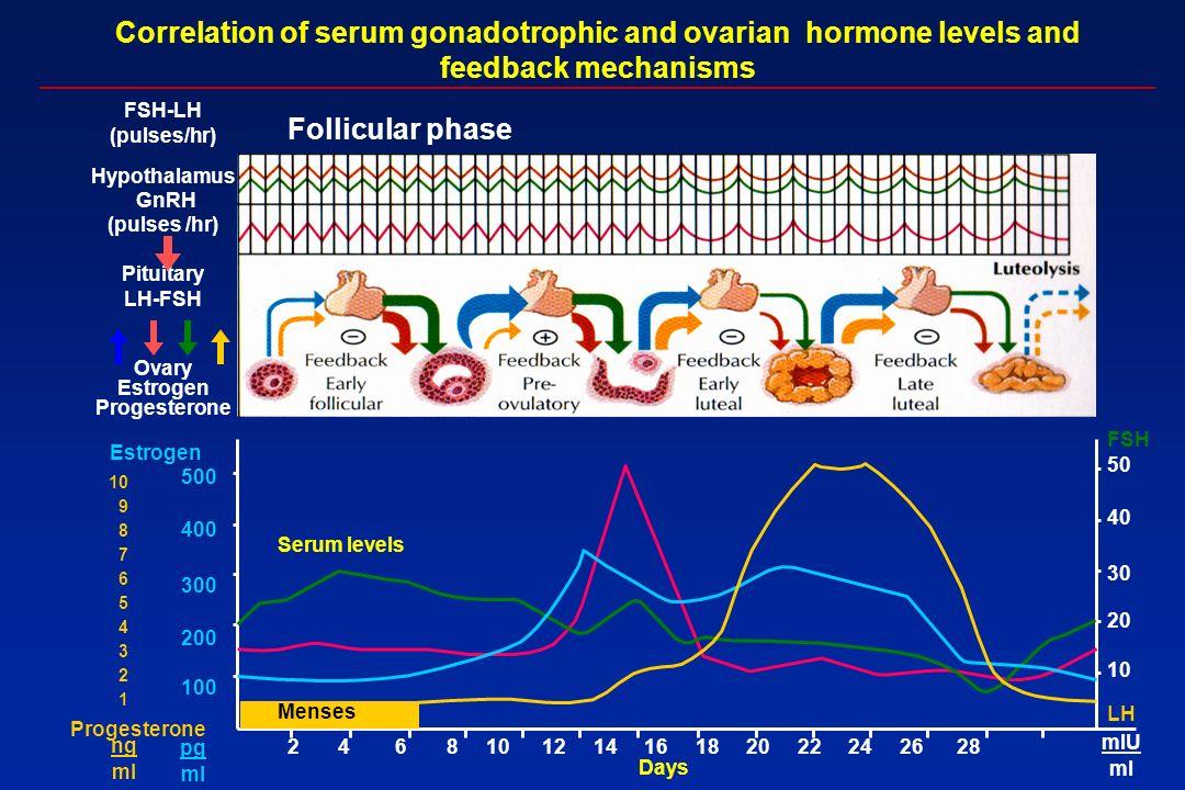 Gonadotrofinas Purificadas de urina Utilizado na falha de clomifeno