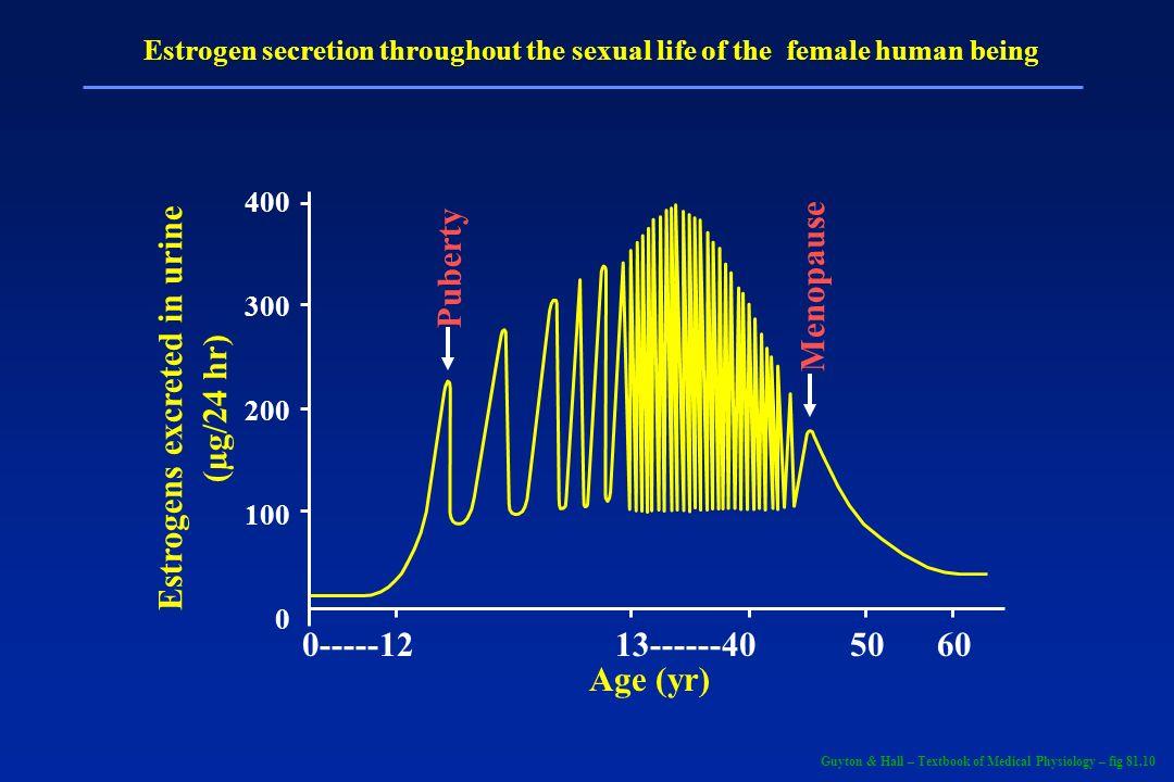 Walter F. Boron/ Emile L. Boulpaep – Medical Physiology – Fig 54-1