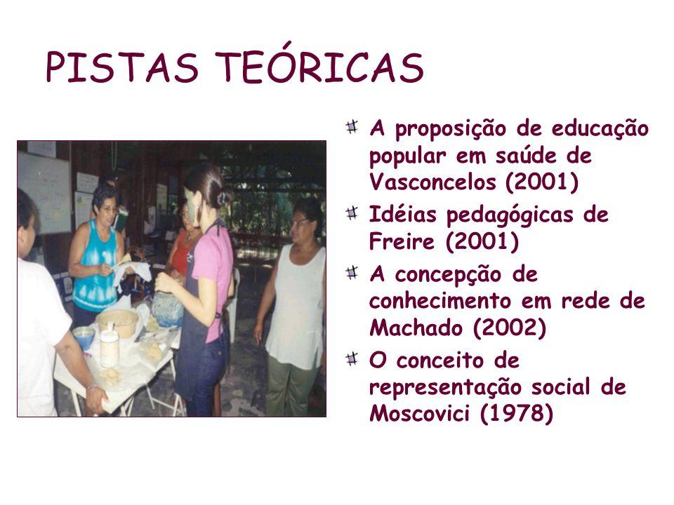 PISTAS TEÓRICAS A proposição de educação popular em saúde de Vasconcelos (2001) Idéias pedagógicas de Freire (2001) A concepção de conhecimento em red