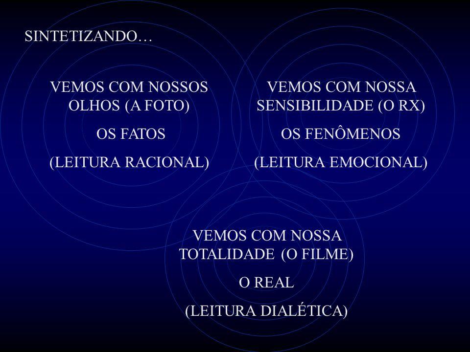 VEMOS COM NOSSOS OLHOS (A FOTO) OS FATOS (LEITURA RACIONAL) VEMOS COM NOSSA TOTALIDADE (O FILME) O REAL (LEITURA DIALÉTICA) VEMOS COM NOSSA SENSIBILIDADE (O RX) OS FENÔMENOS (LEITURA EMOCIONAL) SINTETIZANDO…