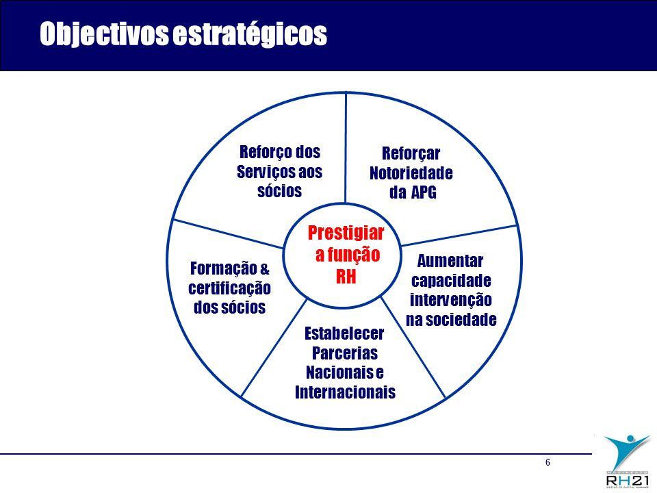6 Reforçar Notoriedade da APG Aumentar capacidade intervenção na sociedade Formação & certificação dos sócios Prestigiar a função RH PROCESSO Reforço dos Serviços aos sócios Objectivos estratégicos Estabelecer Parcerias Nacionais e Internacionais