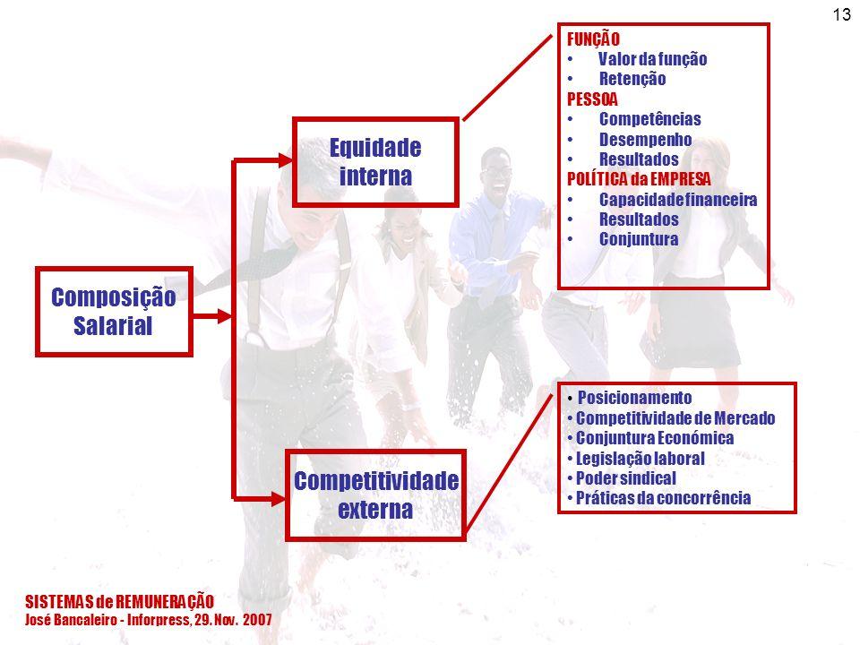 SISTEMAS de REMUNERAÇÃO José Bancaleiro - Inforpress, 29. Nov. 2007 13 Composição Salarial Equidade interna Competitividade externa FUNÇÃO Valor da fu