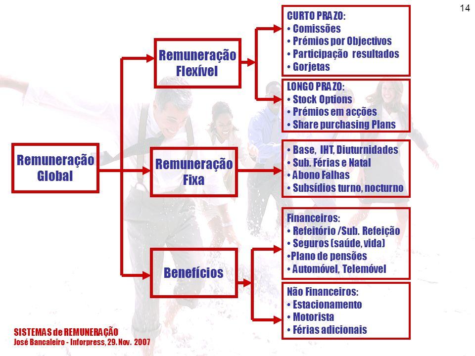SISTEMAS de REMUNERAÇÃO José Bancaleiro - Inforpress, 29. Nov. 2007 14 Remuneração Global Remuneração Flexível Remuneração Fixa Benefícios Base, IHT,
