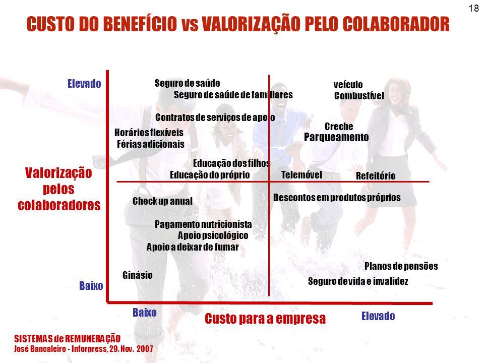 SISTEMAS de REMUNERAÇÃO José Bancaleiro - Inforpress, 29. Nov. 2007 18 Custo para a empresa Valorização pelos colaboradores Elevado Baixo Planos de pe