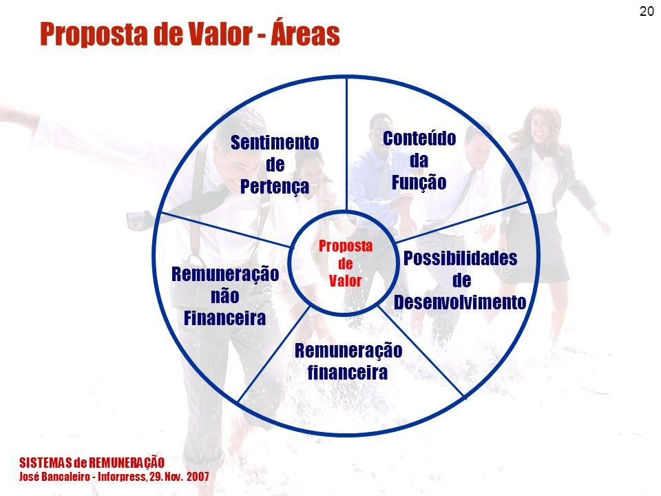 SISTEMAS de REMUNERAÇÃO José Bancaleiro - Inforpress, 29. Nov. 2007 20 Conteúdo da Função Possibilidades de Desenvolvimento Remuneração não Financeira