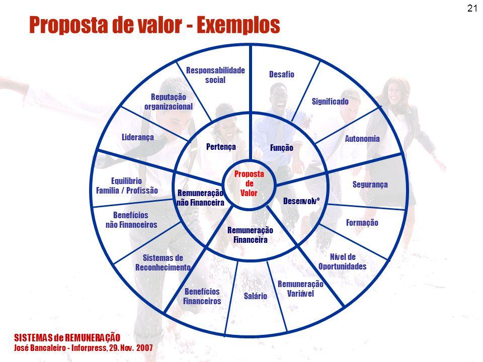 SISTEMAS de REMUNERAÇÃO José Bancaleiro - Inforpress, 29. Nov. 2007 21 Função Desenvolvº Remuneração não Financeira Proposta de Valor PROCESSO Pertenç