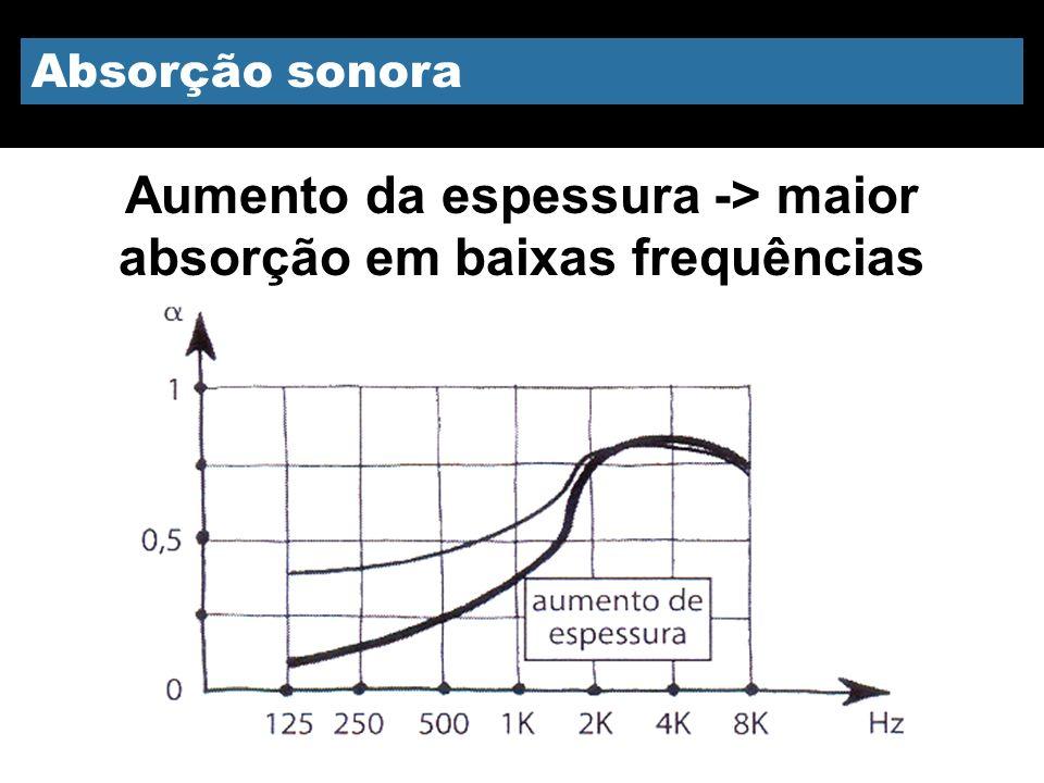 Aumento da espessura -> maior absorção em baixas frequências