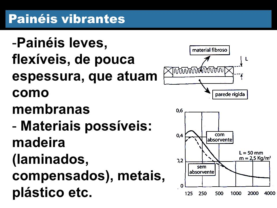 Painéis vibrantes -Painéis leves, flexíveis, de pouca espessura, que atuam como membranas - Materiais possíveis: madeira (laminados, compensados), met
