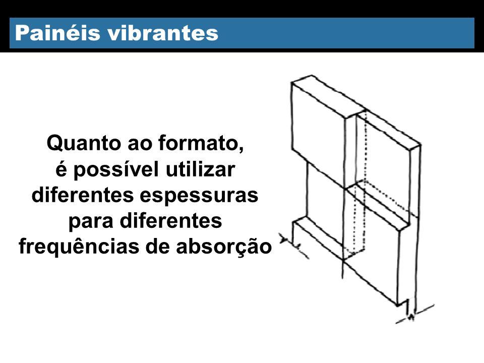 Painéis vibrantes Quanto ao formato, é possível utilizar diferentes espessuras para diferentes frequências de absorção