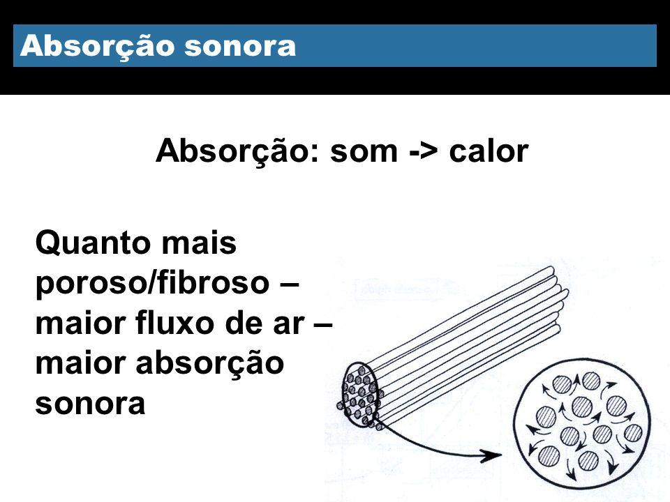 Absorção sonora Absorção: som -> calor Quanto mais poroso/fibroso – maior fluxo de ar – maior absorção sonora