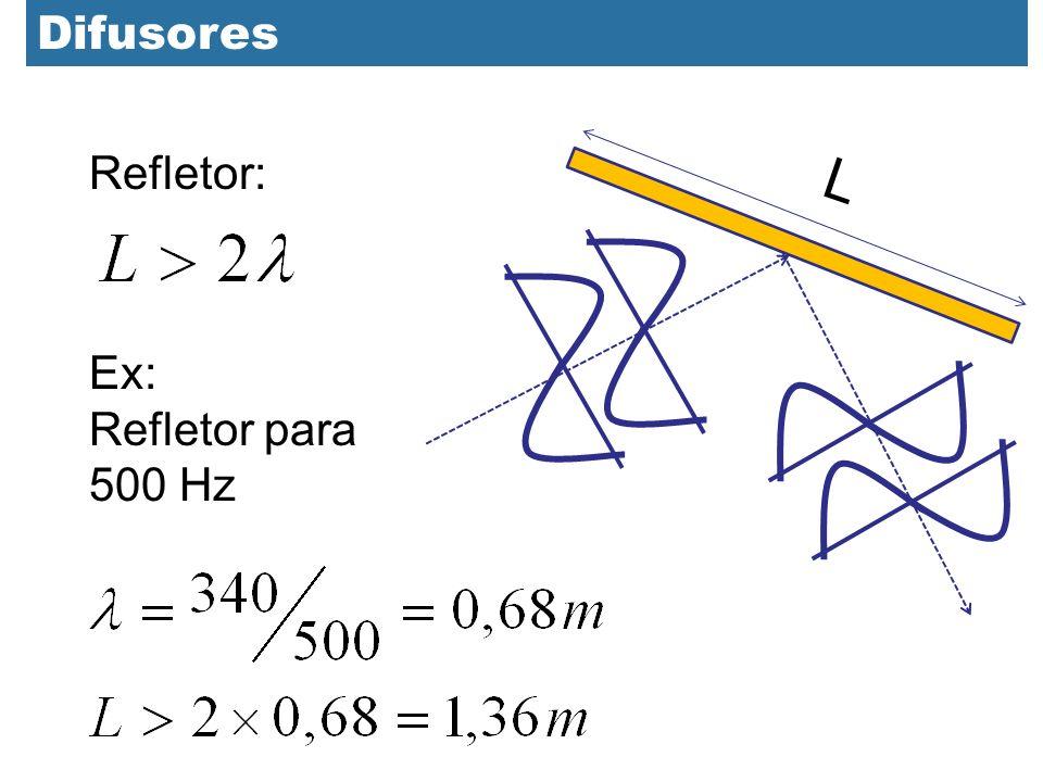 Difusores L Refletor: Ex: Refletor para 500 Hz
